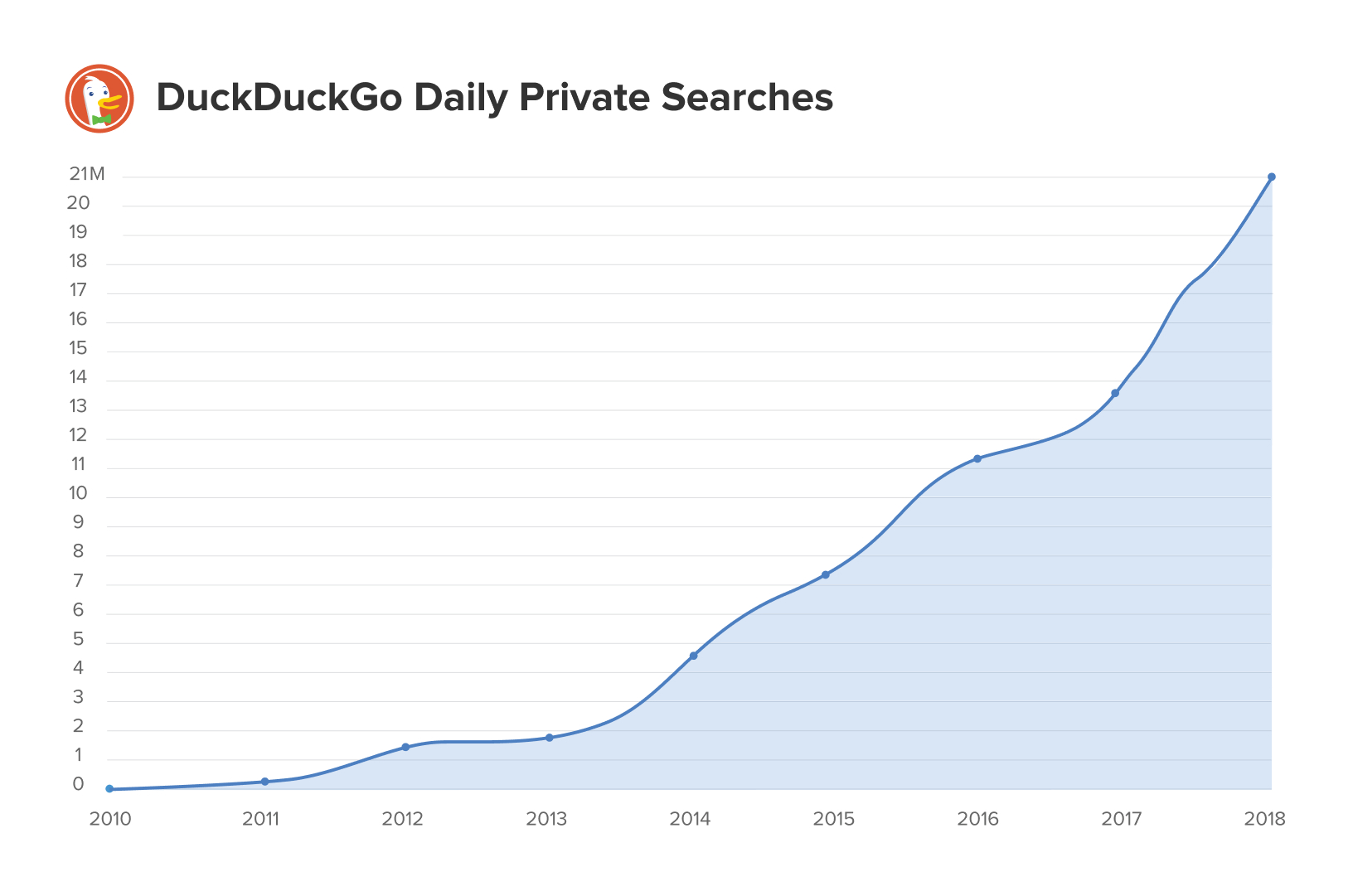 A chart showing the rapid increase of popularity of DuckDuckGo.com