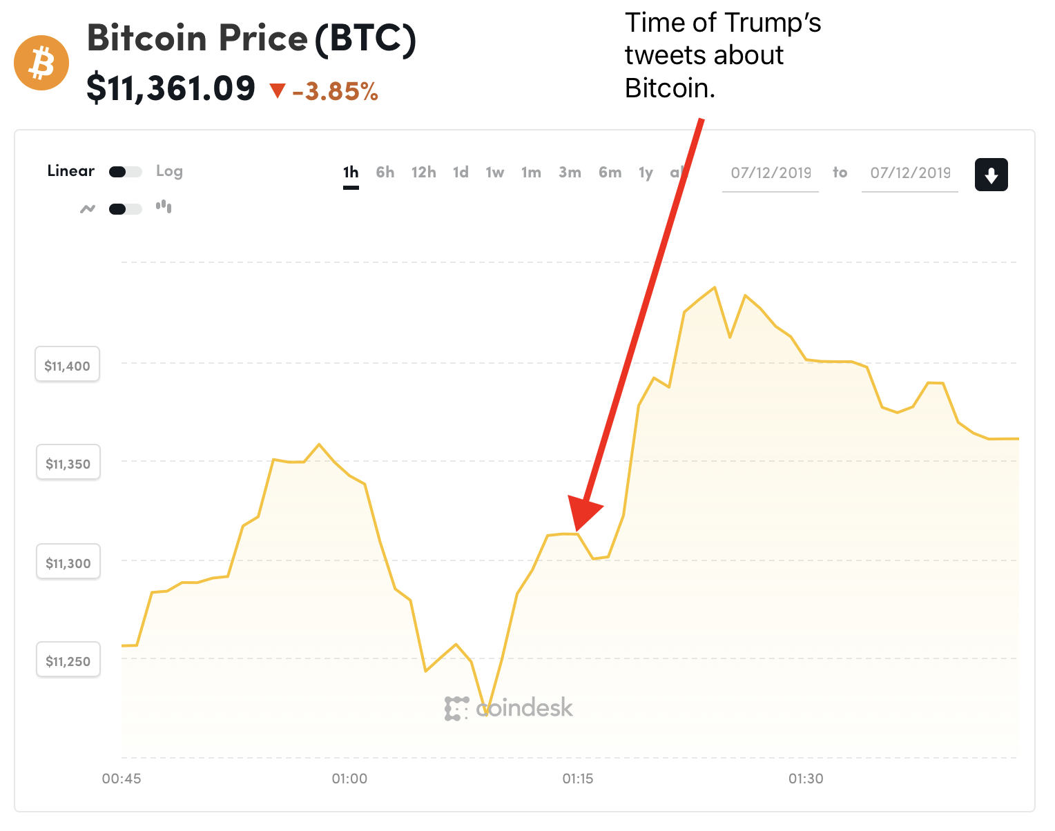 The Bitcoin price chart for the last hour from CoinDesk.