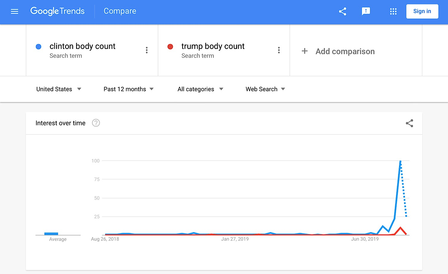 """A comparison of searches for """"Clinton body count"""" and """"Trump body count"""" over the last 12 months."""