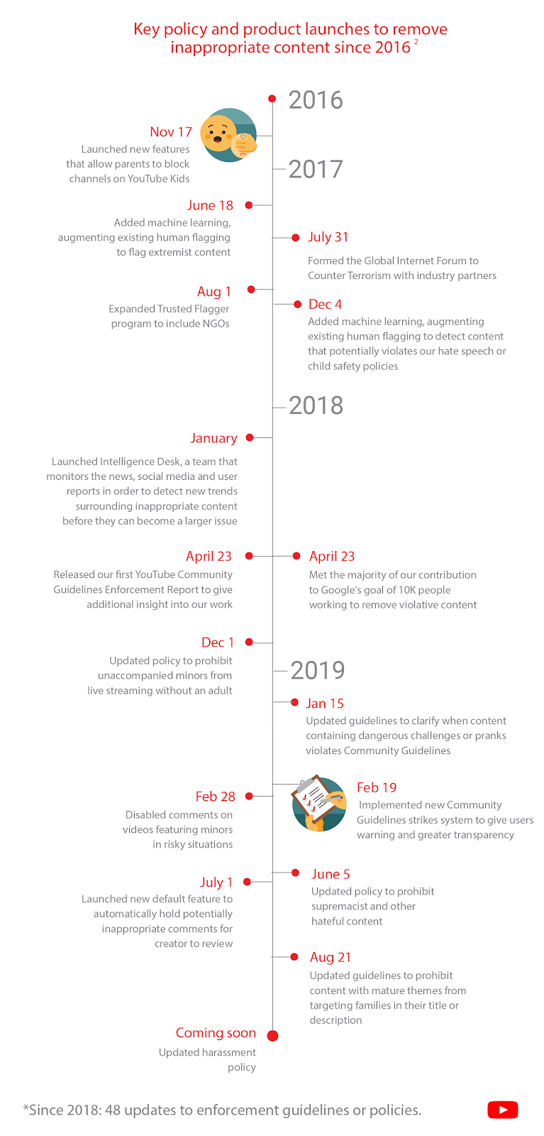 "An infographic showing YouTube's policy changes since 2016 to increase the removal of ""inappropriate content."""