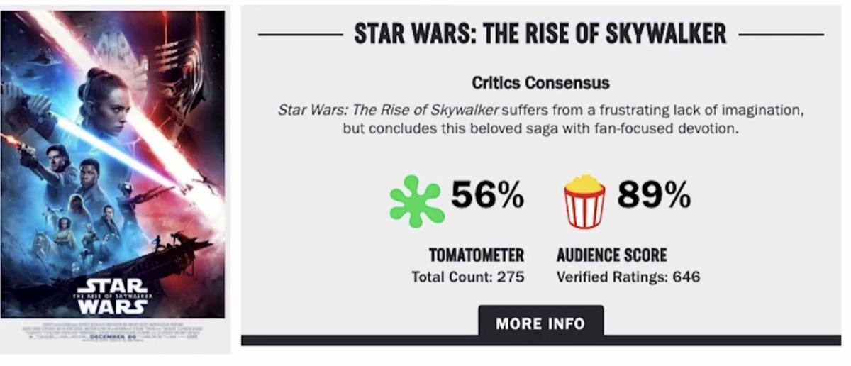 The Rotten Tomatoes Audience Score for Star Wars: The Rise of Skywalker at 89% when the movie had accrued 646 audience reviews