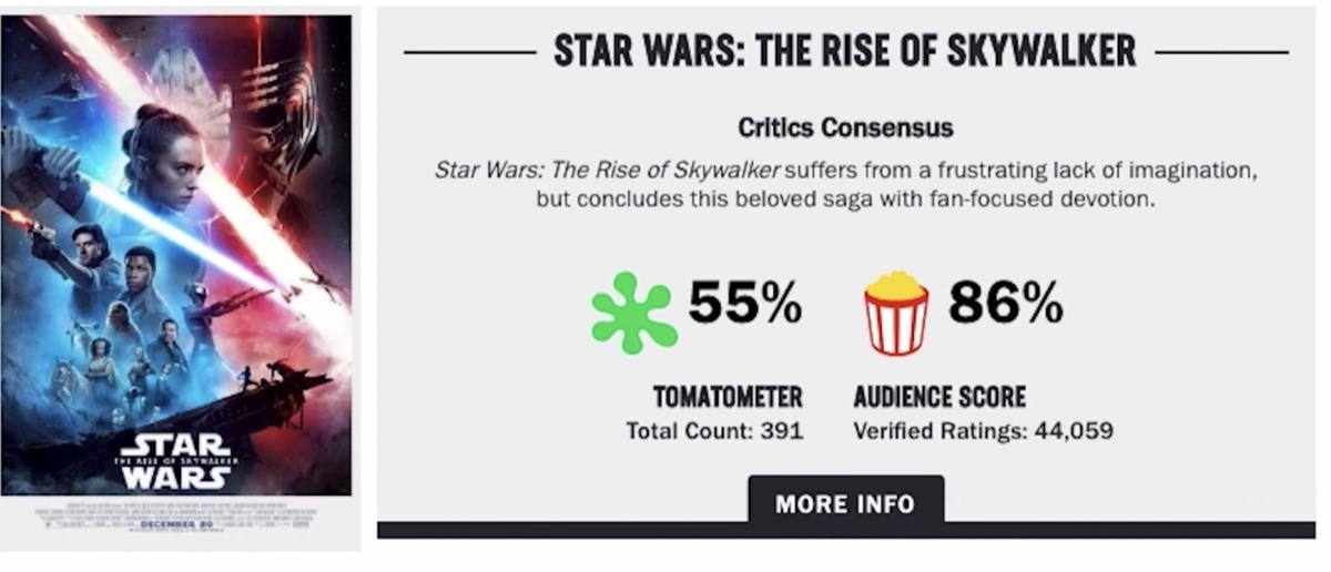 The Rotten Tomatoes Audience Score for Star Wars: The Rise of Skywalker at 86% when the movie had accrued 44,059 audience reviews