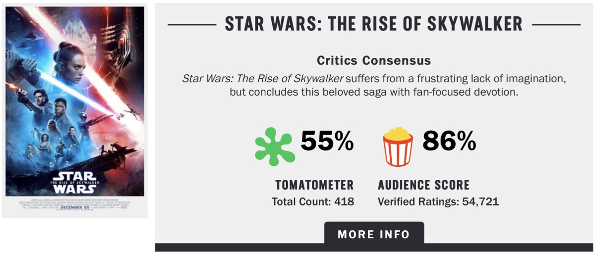 The Rotten Tomatoes Audience Score for Star Wars: The Rise of Skywalker at 86% when the movie had accrued 54,721 audience reviews