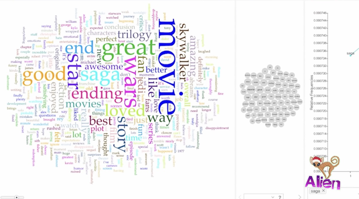 "A word cloud showing the prominence of ""movie,"" ""great,"" and ""saga"" in a sample of 2,500 scraped Rotten Tomatoes audience reviews for Star Wars: The Rise of Skywalker (YouTube - Sheila Allen)"