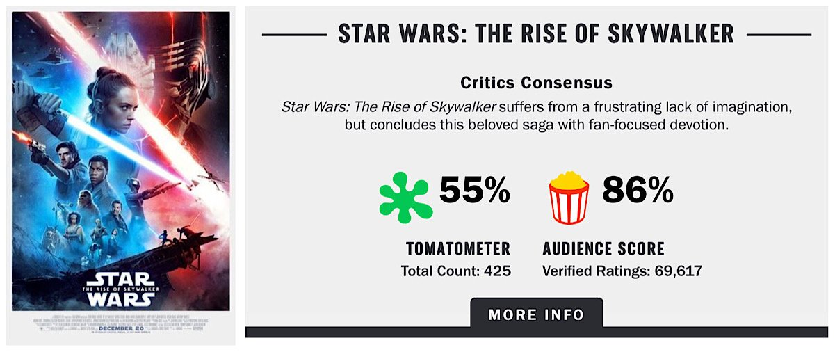 The Rotten Tomatoes Audience Score for Star Wars: The Rise of Skywalker at 86% when the movie had accrued 69,617 audience reviews
