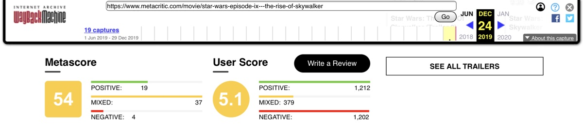 The Metacritic User Score for Star Wars: The Rise of Skywalker sitting at 5.1 on December 24