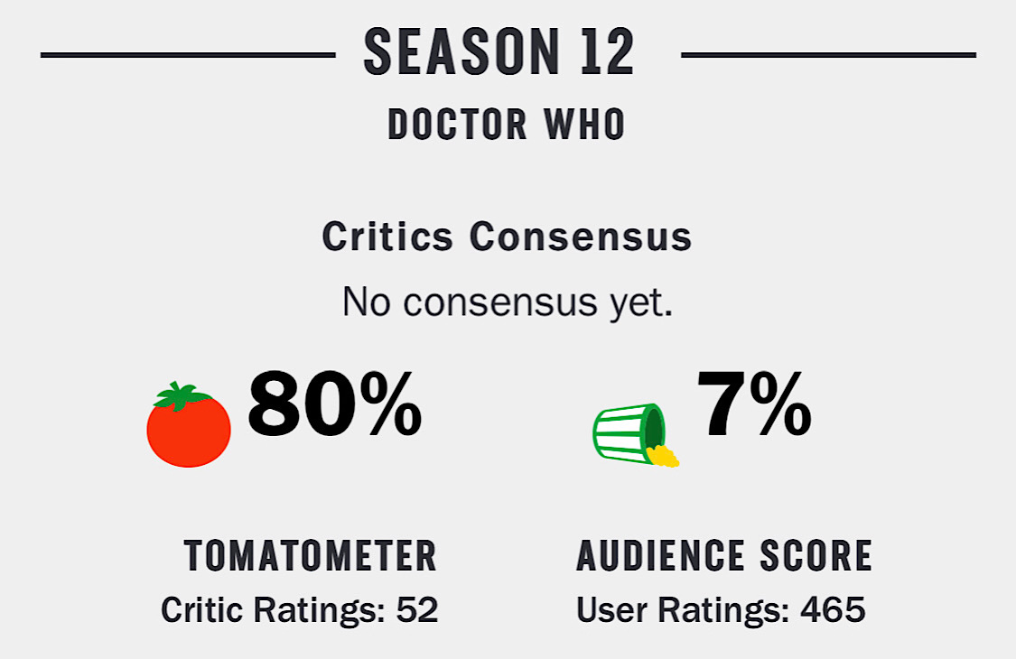 Doctor Who: Season 12 is currently rated Rotten and has a 7% Audience Score (Rotten Tomatoes - Doctor Who: Season 12)
