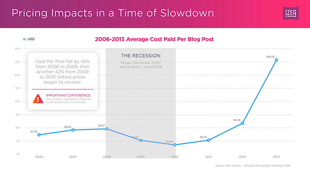 Izea's data shows that the price per paid blog post fell drastically during the previous recession (Izea Insights Special Report - Coronavirus Impacts on Influencer Marketing - Slide 54)